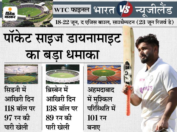 भारत की जीत के लिए आखिरी दिन आक्रामक बैटिंग करनी होगी, ब्रिस्बेन और सिडनी में ऐसा कर चुके ऋषभ क्रिकेट,Cricket - Dainik Bhaskar