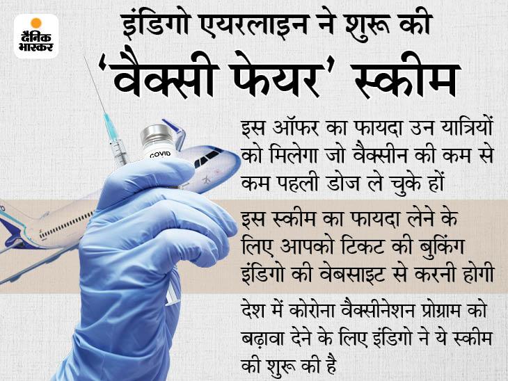 वैक्सीन लगवाने वाले यात्रियों को इंडिगो एयरलाइन दे रही 10% का डिस्काउंट, यहां जानें क्या है ऑफर|बिजनेस,Business - Dainik Bhaskar
