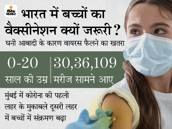 महामारी को कंट्रोल करना है तो बच्चों का वैक्सीनेशन जरूरी, तीसरी वेव रोकने के 3 तरीके भी बताए|देश,National - Dainik Bhaskar