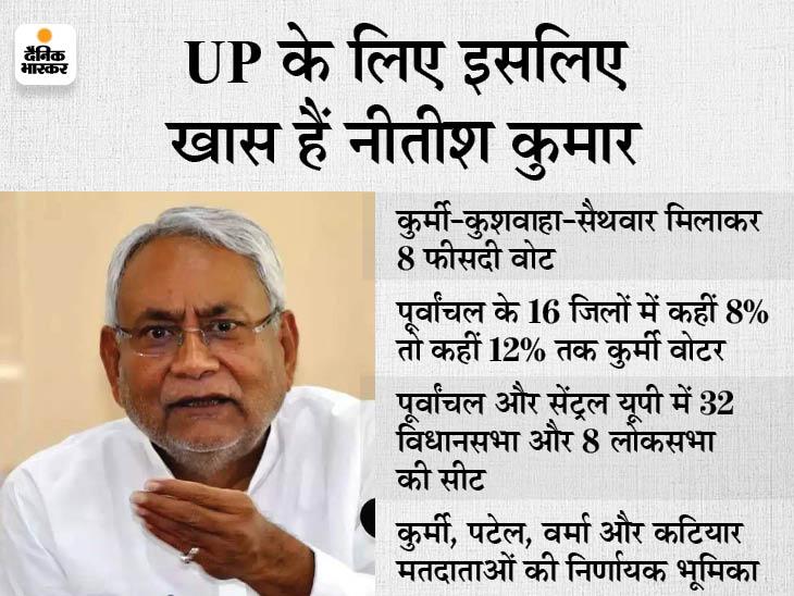 पूर्वांचल और सेंट्रल UP में 8 से 12% कुर्मी, नीतीश कुमार को खुश कर 2022 की वैतरणी पार करने की फिराक में BJP बिहार,Bihar - Dainik Bhaskar