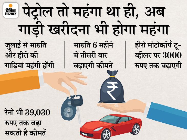 जुलाई से फिर महंगी हो जाएंगी कार और टू-व्हीलर, मारुति के साथ रेनो भी बढ़ा सकती है कीमतें; 3 वजह से कीमतों में हो रहा इजाफा|टेक & ऑटो,Tech & Auto - Dainik Bhaskar