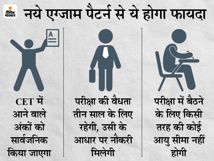 नॉन-टेक्निकल भर्तियों के लिए अब CET कराया जाएगा, इसी के नंबरों के आधार पर भरे जाएंगे सभी विभागों में खाली हुए पद राजस्थान,Rajasthan - Dainik Bhaskar