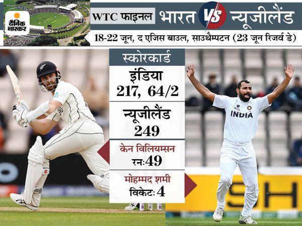 साउथैम्पटन में दो साल बाद शमी ने लिए चार विकेट; 2019 वर्ल्डकप में अफगानिस्तान के चार खिलाड़ियों को आउट किया था|क्रिकेट,Cricket - Dainik Bhaskar