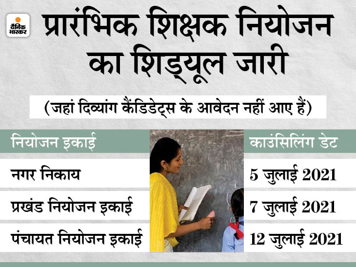 नियोजन का शेड्यूल जारी; नगर-प्रखंड इकाई की काउंसिलिंग जिला मुख्यालय, पंचायत इकाई की प्रखंड मुख्यालय में होगी|बिहार,Bihar - Dainik Bhaskar