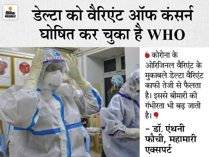 अमेरिका में कोरोना के खिलाफ लड़ाई में डेल्टा वैरिएंट सबसे बड़ा खतरा; महामारी एक्सपर्ट ने कहा- जल्द से जल्द वैक्सीनेशन पूरा करें|देश,National - Dainik Bhaskar