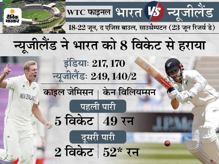 91 साल के इतिहास में पहली बार वर्ल्ड चैंपियन, भारत को किसी ICC टूर्नामेंट के फाइनल में दूसरी बार हराया|क्रिकेट,Cricket - Dainik Bhaskar