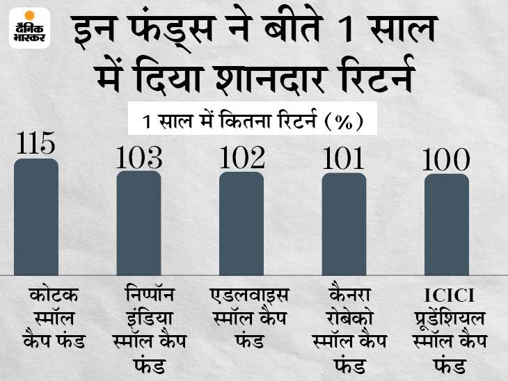 स्मॉल कैप फंड में पैसा लगाइए ज्यादा मुनाफा कमाइए, पिछले 1 साल में इससे मिला 103% तक का रिटर्न|बिजनेस,Business - Dainik Bhaskar