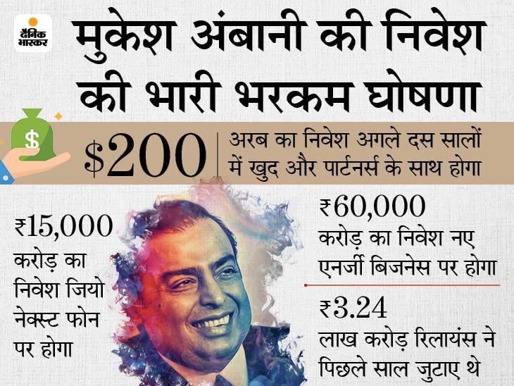 रिलायंस इंडस्ट्रीज का मार्केट कैप 30 हजार करोड़ घटा, 2 साल बाद भी अंबानी का अरामको डील पर पुराना ही वादा|बिजनेस,Business - Dainik Bhaskar
