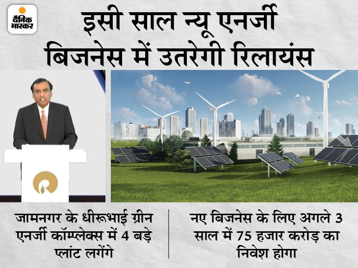 ग्रीन एनर्जी बिजनेस में गौतम अडाणी और एलन मस्क को टक्कर देंगे अंबानी, करेंगे 75 हजार करोड़ रुपए का निवेश|बिजनेस,Business - Dainik Bhaskar