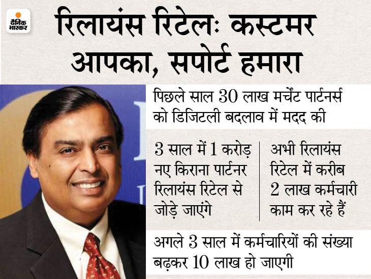 2024 तक 8 लाख नई नौकरियां देगा रिलायंस रिटेल, 1 करोड़ नए किराना पार्टनर जोड़े जाएंगे|बिजनेस,Business - Dainik Bhaskar