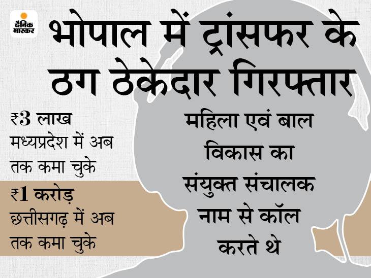 खुद को अफसर बताकर आंगनबाड़ी कार्यकर्ताओं से 40 से 50 हजार रुपए लेते थे; MP से 6 और छत्तीसगढ़ में 150 लोगों को ठगा मध्य प्रदेश,Madhya Pradesh - Dainik Bhaskar
