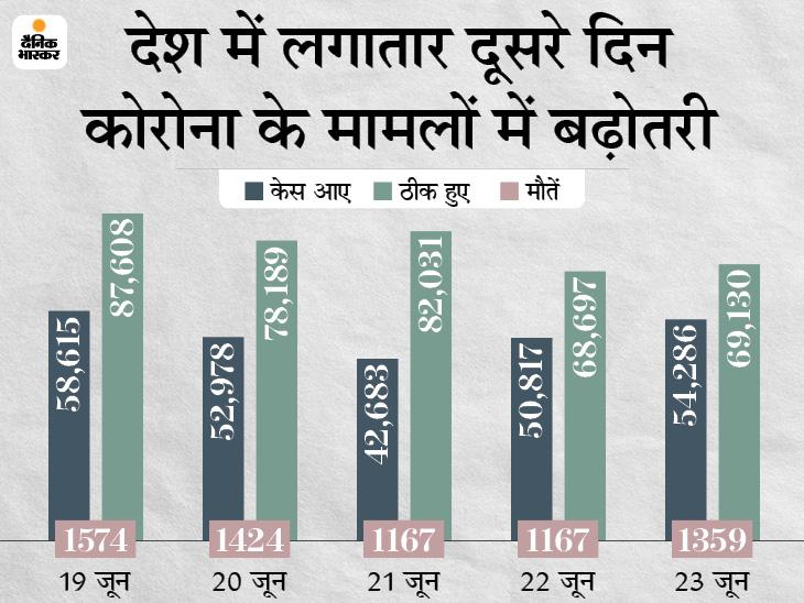 बीते दिन 54286 केस आए, 69130 ठीक हुए और 1323 की जान गई; सिर्फ 5 राज्यों में 50 हजार से ज्यादा एक्टिव केस|देश,National - Dainik Bhaskar