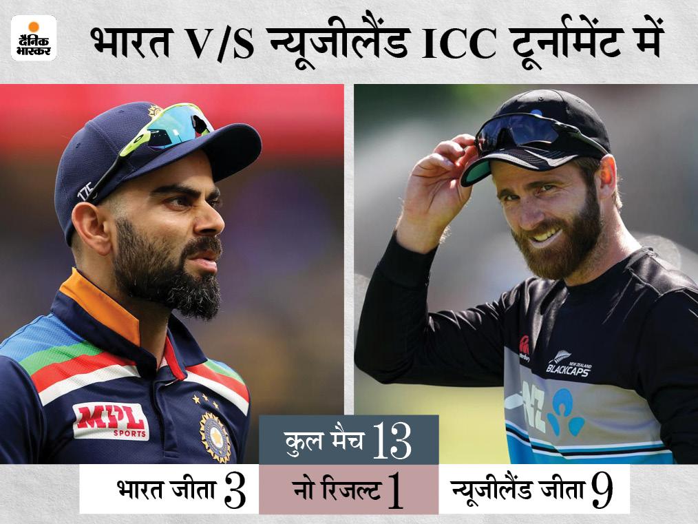 2003 वर्ल्ड कप के बाद दोनों टीमों के बीच ICC टूर्नामेंट में 5 मुकाबले हुए, इसमें से 4 मैच कीवी टीम ने जीते|क्रिकेट,Cricket - Dainik Bhaskar