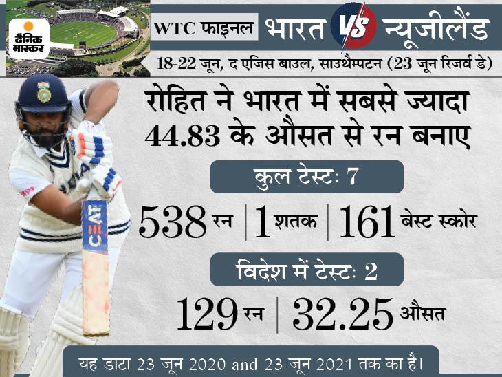 एक साल के टॉप-10 बल्लेबाजों में कोई भारतीय नहीं, 500+ रन बनाने में भी रोहित अकेले प्लेयर क्रिकेट,Cricket - Dainik Bhaskar