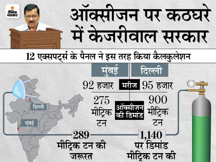केजरीवाल ने जरूरत से 4 गुना अधिक ऑक्सीजन डिमांड की, BJP सांसद गौतम गंभीर ने कहा- देश से माफी मांगें दिल्ली CM|देश,National - Dainik Bhaskar