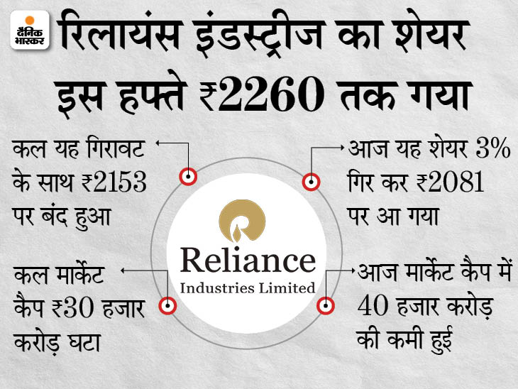 रिलायंस इंडस्ट्रीज का शेयर आज 3% टूटा, मार्केट कैप 40 हजार करोड़ घटा|बिजनेस,Business - Dainik Bhaskar