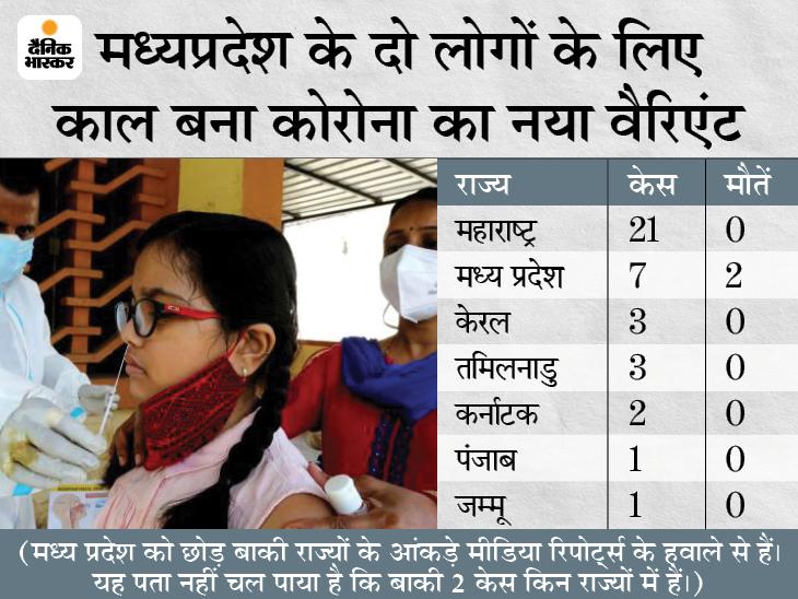 मंत्री सारंग बोले- भोपाल के कमला नेहरू अस्पताल की 6वीं मंजिल पर मशीन लगा रहे हैं, 22 दिन की जगह 5 दिन में रिपोर्ट मिलेगी|मध्य प्रदेश,Madhya Pradesh - Dainik Bhaskar