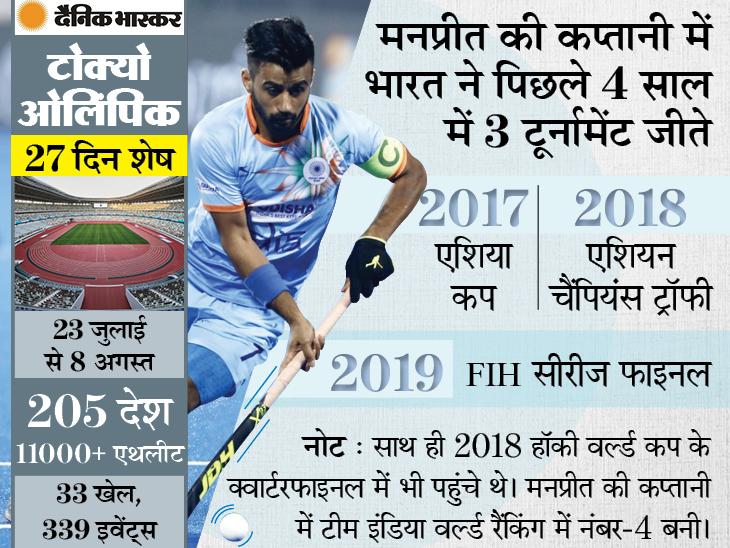 कोरोना को हराने वाले मनप्रीत ने कहा- 41 साल का सूखा खत्म होगा, भारतीय टीम टोक्यो ओलिंपिक में मेडल की बड़ी दावेदार|स्पोर्ट्स,Sports - Dainik Bhaskar