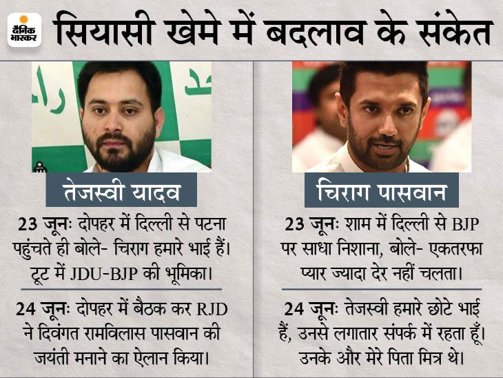 एक-दूसरे की ओर कदम बढ़ा रहे हैं रामविलास-लालू के वारिस; चिराग समर्थकों को अभी केन्द्रीय मंत्रिमंडल विस्तार का इंतजार|बिहार,Bihar - Dainik Bhaskar