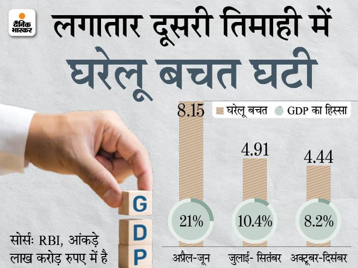 बीती दिसंबर तिमाही में 8.2% रह गई घरेलू बचत, पहली तिमाही में 21% थी|बिजनेस,Business - Dainik Bhaskar