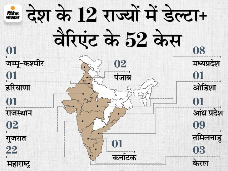 टेस्टिंग, ट्रैकिंग और वैक्सीनेशन बढ़ाएं, कंटेनमेंट में कोई कोताही न बरतें; 8 राज्यों के 10 जिलों में अलर्ट|देश,National - Dainik Bhaskar