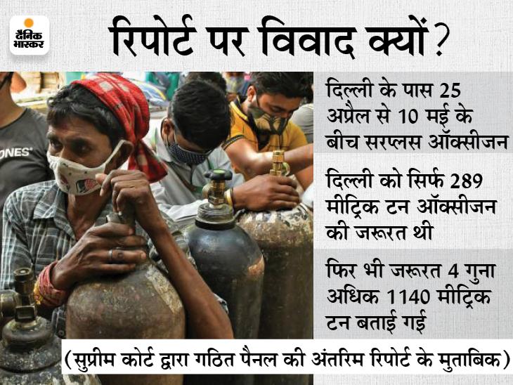 ऑडिट कमेटी के डॉ. गुलेरिया बोले- फाइनल रिपोर्ट बाकी है, दिल्ली ने 4 गुना डिमांड की, ये कहना जल्दबाजी|देश,National - Dainik Bhaskar