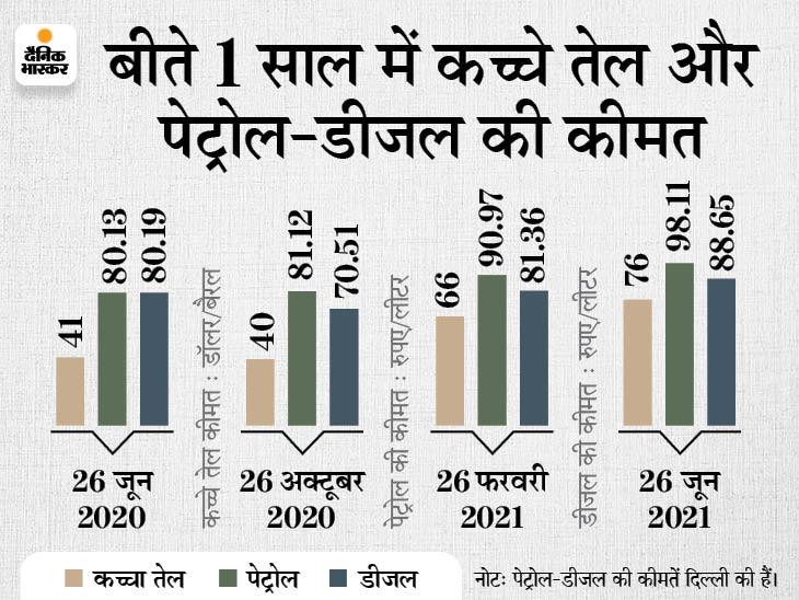 मध्य प्रदेश में भी डीजल 100 के करीब पहुंचा, देश के 15 राज्यों में पेट्रोल हुआ 100 के पार बिजनेस,Business - Dainik Bhaskar