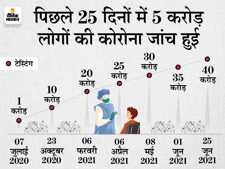 दिल्ली में इस साल एक दिन में सबसे कम 85 नए केस मिले, यूपी में भी सिर्फ 173 मामले|देश,National - Dainik Bhaskar