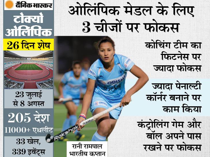 रानी रामपाल ने कहा- ज्यादातर खिलाड़ी कोरोना को हराकर लौटे हैं, वे अब देश को ओलिंपिक में पहला मेडल दिलाने के लिए तैयार|स्पोर्ट्स,Sports - Dainik Bhaskar
