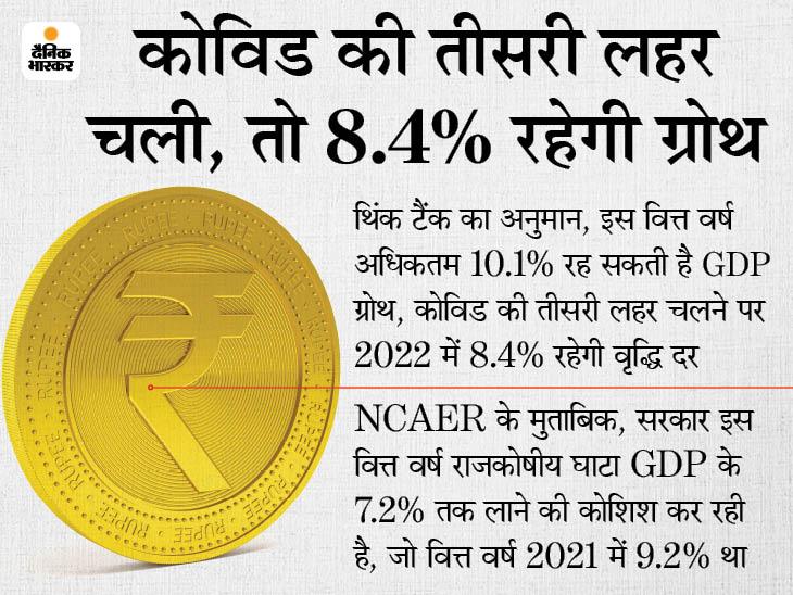 जून तिमाही में 11.5% रह सकती है GDP ग्रोथ, रिजर्व बैंक ने दिया है 18.5% ग्रोथ का अनुमान|बिजनेस,Business - Dainik Bhaskar