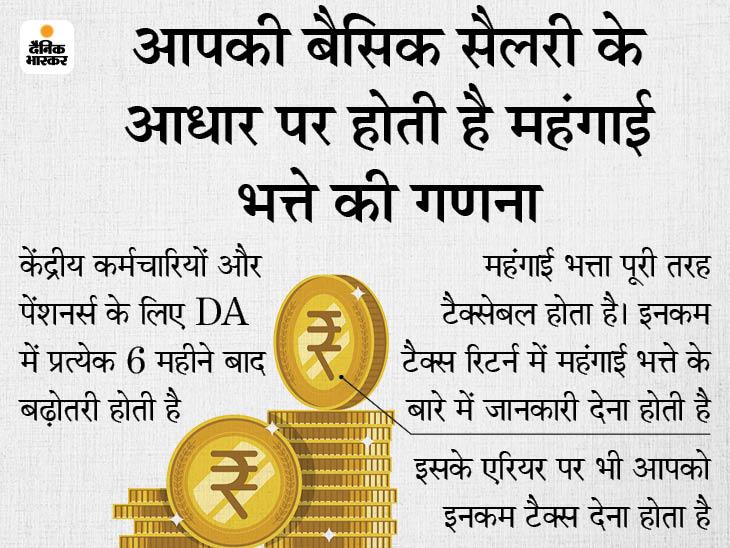 कंज्यूमर प्राइस इंडेक्स के आधार पर होता है महंगाई भत्ते का कैलकुलेशन, महंगाई भत्ते और इसके एरियर पर भी देना होता है टैक्स|बिजनेस,Business - Dainik Bhaskar