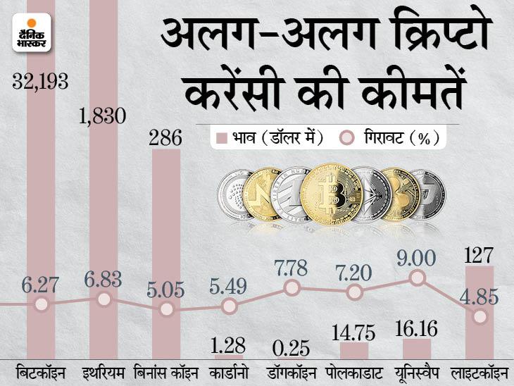 क्रिप्टो करेंसी की कीमतों में भारी गिरावट, हफ्ते भर में 30% तक गिरीं|बिजनेस,Business - Dainik Bhaskar