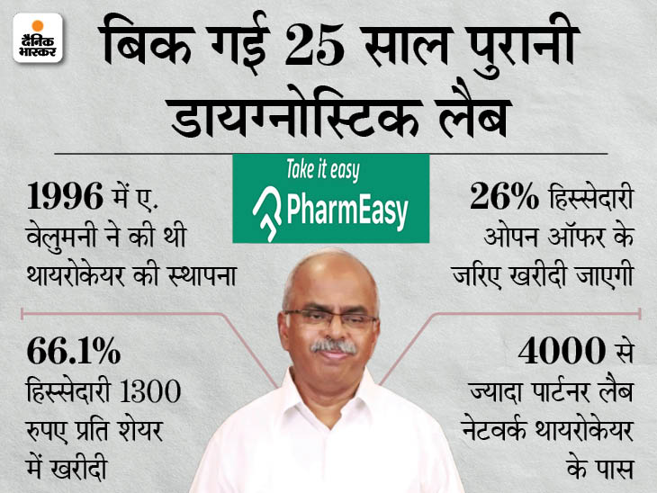 फार्मइजी ने डायग्नोस्टिक चेन थायरोकेयर को खरीदा, 6,300 करोड़ रुपए में हुआ सौदा|बिजनेस,Business - Dainik Bhaskar