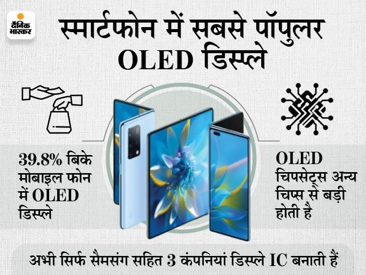 अगले एक साल में 45% तक बिक्री होगी, सैमसंग और एपल जैसी कंपनी अपने स्मार्टफोन में कर रही इनका इस्तेमाल|टेक & ऑटो,Tech & Auto - Dainik Bhaskar