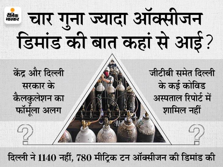क्या दिल्ली सरकार ने दूसरी लहर में जरूरत से चार गुना ज्यादा ऑक्सीजन की डिमांड की? 3 पॉइंट में समझिए ये दावा पूरा सच क्यों नहीं है|DB ओरिजिनल,DB Original - Dainik Bhaskar