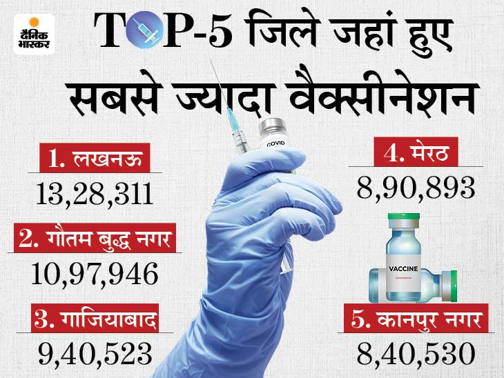महाराष्ट्र के बाद 3 करोड़ वैक्सीन लगाने वाला दूसरा राज्य बना; सरकार का दावा- 70 से 75 फीसदी आबादी में इम्युनिटी डेवलप करना लक्ष्य लखनऊ,Lucknow - Dainik Bhaskar