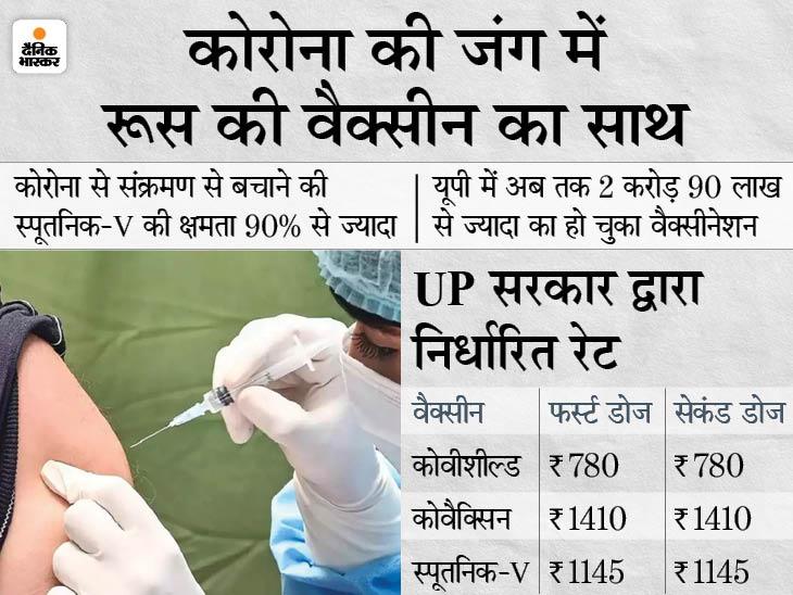 लखनऊ में आज से लगवाएं स्पूतनिक-V की पहली डोज, कोरोना से बचाव के लिए 91.6% कारगर; जानिए कौन सी वैक्सीन ज्यादा असरदार|लखनऊ,Lucknow - Dainik Bhaskar