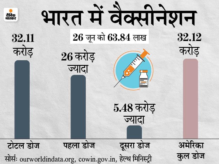 भारत में कोरोना वैक्सीन के 32 करोड़ से ज्यादा डोज लगाए गए, अमेरिका की बराबरी पर पहुंचा|देश,National - Dainik Bhaskar