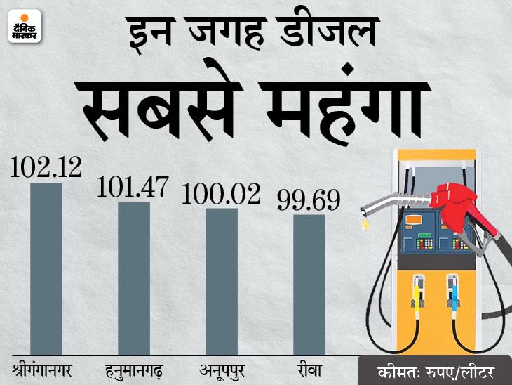 राजस्थान के बाद मध्य प्रदेश में भी डीजल 100 के पार, इस महीने आज 15वीं बार महंगे हुए पेट्रोल-डीजल|बिजनेस,Business - Dainik Bhaskar