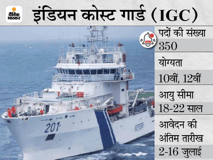 इंडियन कोस्ट गार्ड ने नाविक और यांत्रिक के 350 पदों पर भर्ती के लिए करें अप्लाई, आवेदन का आखिरी मौका आज करिअर,Career - Dainik Bhaskar