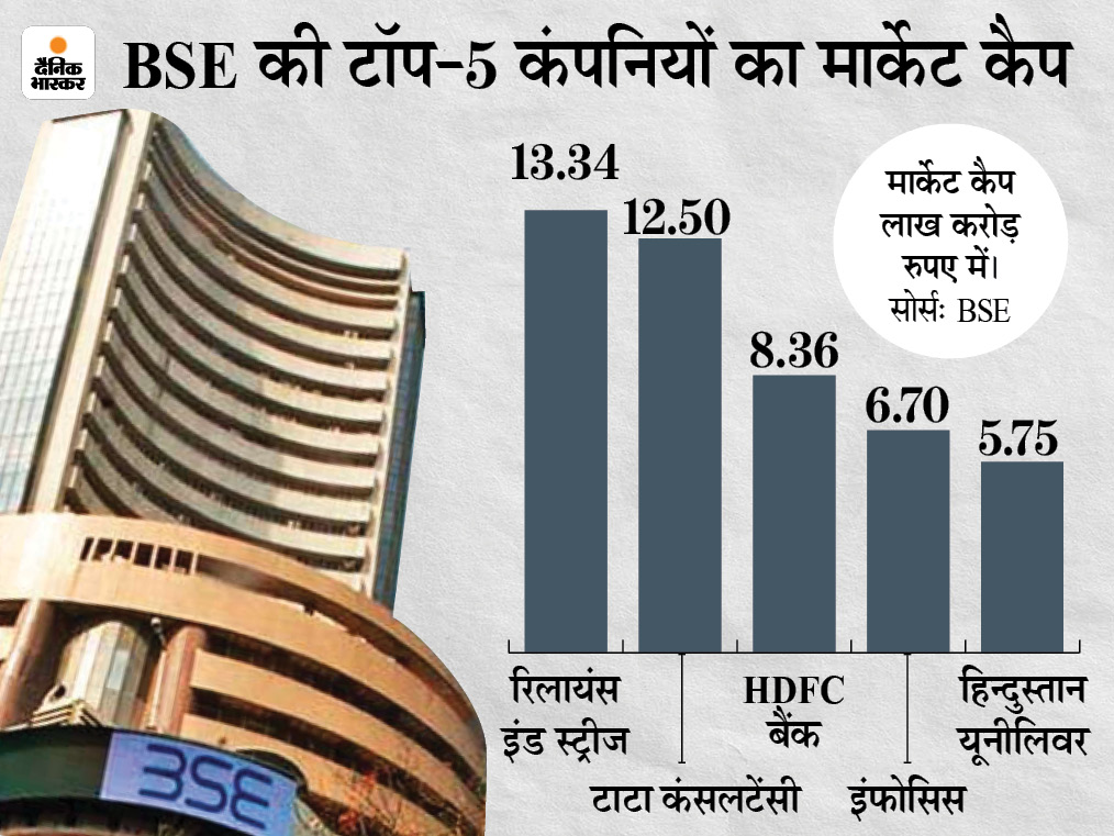 टॉप-10 में से 6 कंपनियों का मार्केट कैप 1.11 लाख करोड़ रुपए बढ़ा, टीसीएस को सबसे ज्यादा फायदा|बिजनेस,Business - Dainik Bhaskar