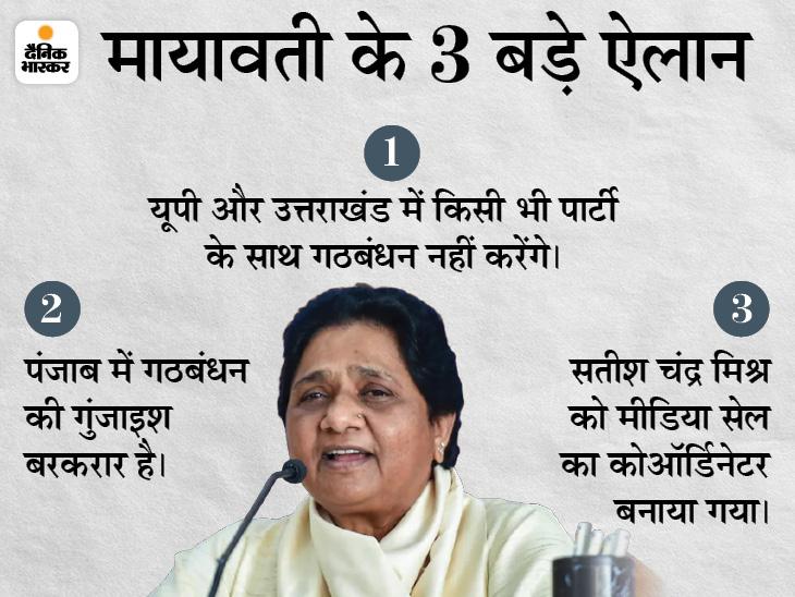 मायावती ने किया ऐलान, कहा- ओवैसी की AIMIM के साथ मिलकर चुनाव लड़ने का सवाल ही नहीं|उत्तरप्रदेश,Uttar Pradesh - Dainik Bhaskar
