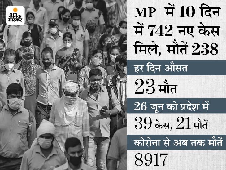 रतलाम प्रशासन बता रहा 10 दिन में एक भी मौत नहीं, सरकार के रिकाॅर्ड में 66 मरे; इंदौर में डेथ सर्टिफिकेट जारी होने के बाद रिकाॅर्ड में लिया|मध्य प्रदेश,Madhya Pradesh - Dainik Bhaskar