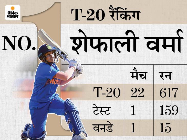 17 साल की शेफाली का तीनों फॉर्मेट में डेब्यू, ऐसा करने वाली सबसे युवा भारतीय और दुनिया की 5वीं प्लेयर बनीं|क्रिकेट,Cricket - Dainik Bhaskar
