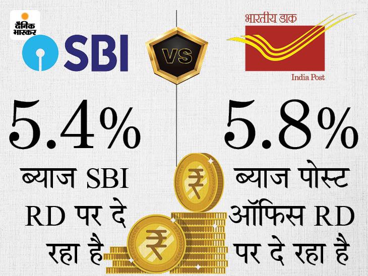 RD कराने का बना रहे हैं प्लान तो पहले जान लें पोस्ट ऑफिस या SBI में से कहां निवेश करना रहेगा ज्यादा फायदेमंद|बिजनेस,Business - Dainik Bhaskar