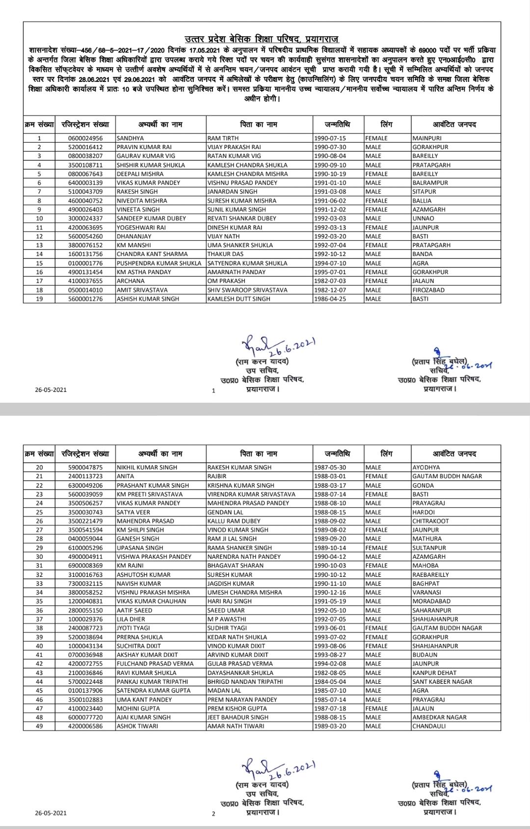 चयन सूची में शामिल अभ्यर्थियों के अभिलेखों का जिला स्तर पर परीक्षण 28 व 29 जून को होगा।