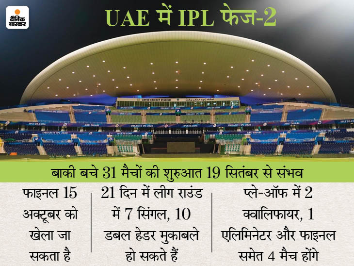 IPL के बाकी बचे मैचों का शेड्यूल जारी कर सकता है BCCI, वर्ल्ड कप भारत से UAE शिफ्ट होना लगभग तय|क्रिकेट,Cricket - Dainik Bhaskar