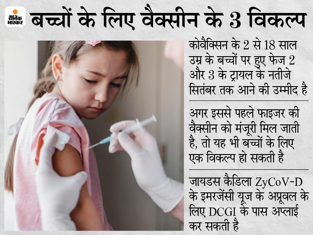 जायडस कैडिला की कोरोना वैक्सीन का ट्रायल लगभग पूरा, एक महीने बाद शुरू हो सकता है वैक्सीनेशन|देश,National - Dainik Bhaskar