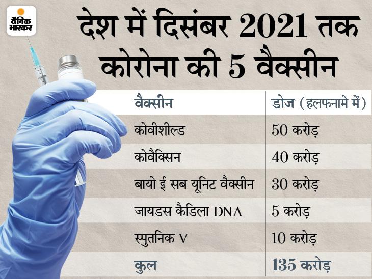 सुप्रीम कोर्ट में कहा- दिसंबर तक 135 करोड़ डोज उपलब्ध होंगे; मई में 216 करोड़ डोज का दावा किया था|देश,National - Dainik Bhaskar
