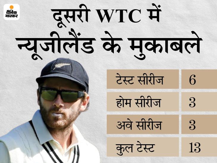 भारत के खिलाफ अभियान की शुरुआत करेगा न्यूजीलैंड, इंग्लैंड और पाकिस्तान में 2 अवे सीरीज खेलेगी कीवी टीम|क्रिकेट,Cricket - Dainik Bhaskar